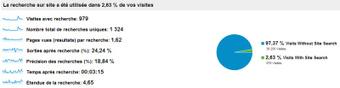 Ecommerce : Votre Moteur de Recherche est-il Pertinent ? | WebZine E-Commerce &  E-Marketing - Alexandre Kuhn | Scoop.it