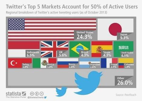 5 countries have 50% of All active twitter users | DMCS - Don Mouky's Chop Shop | Scoop.it