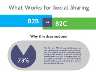 What Works for Social Sharing: B2B vs. B2C | PR and Social Media Best Practices | Scoop.it