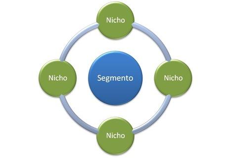 Marketing Digital: potencial da WEB na segmentação do Mercado | Paulo Morais | Digital Marketing Management | Scoop.it