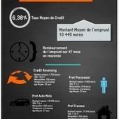 Simulation rachat de crédit par Ville du 2012-11-01 au 2012-12-31 | comparer-mon-credit.fr | Guide du rachat de crédit | Scoop.it