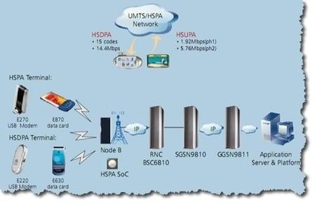 Comprendre le fonctionnement de la téléphonie GSM. | Nouvelles des TICE | Scoop.it