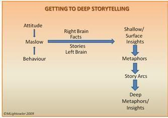 Inisights and Stories Build Authentic Brands | Brand Storytelling | Scoop.it