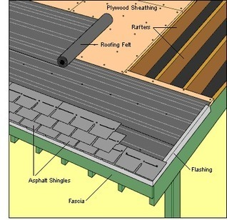 How To Re-Shingle A Roof (and not die) | Shingle Re-Roofing Tips in Atlanta Ga | Scoop.it