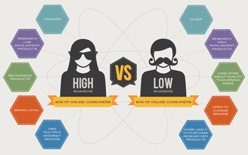 Social Consumers and the Science of Sharing [INFOGRAPHIC] | A 360° Perspective of Communications, Strategy, Technology and Advertising | Scoop.it