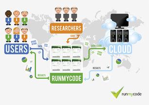 RunMyCode : un réseau social innovant pour une diffusion globale de la recherche scientifique | actions de concertation citoyenne | Scoop.it