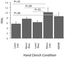 PLOS ONE: Getting a Grip on Memory: Unilateral Hand Clenching Alters Episodic Recall | Polymath Online | Scoop.it