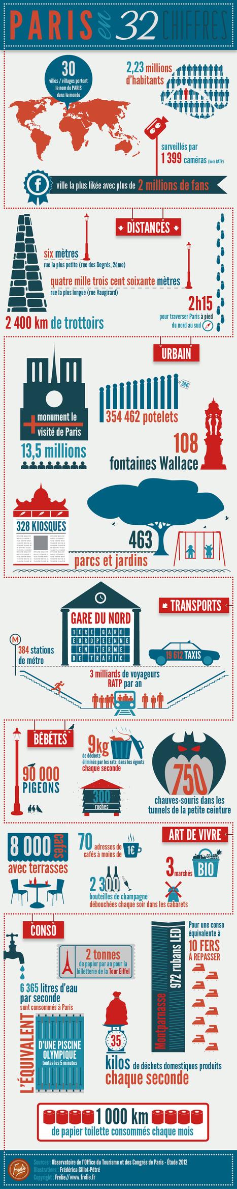 L'infographie de Paris en 32 chiffres   TICE & FLE   Scoop.it