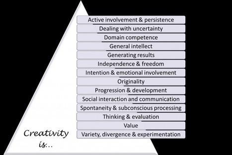 Computer experts identify 14 themes of creativity   Edu's stuff   Scoop.it