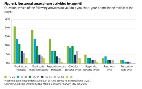 1 in 3 people check their smartphones in the middle of the night I Business Insider | MOBILE | Scoop.it