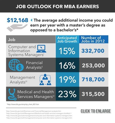 MBA Salary and MBA Job Outlook Information | Online Education | Scoop.it