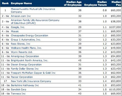 Amazon, Google employees ranked as 'least loyal' - GeekWire | MSuttonEmployment | Scoop.it