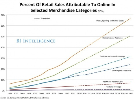 Future of retail is online- the trends are clear via @bi @simon_henault   Digital Transformation of Businesses   Scoop.it