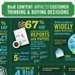 Infographie : Comment vos contenus en ligne impactent les acheteurs BtoB ? | Content Marketing ENG | Scoop.it