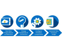 Intel launches Firmware Engine dev tool | Trusted (or NOT) | Scoop.it