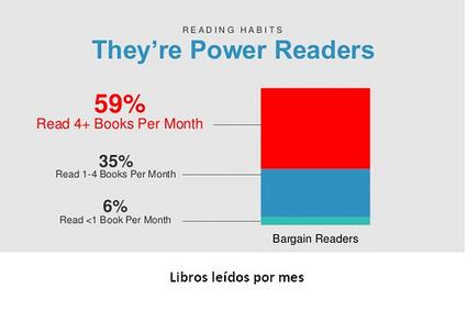 Tendencias en la compra de libros digitales | Universo Abierto | ebook | Scoop.it