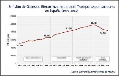 El transporte por carretera en España es más eficiente en tiempos de crisis | Ordenación del Territorio | Scoop.it