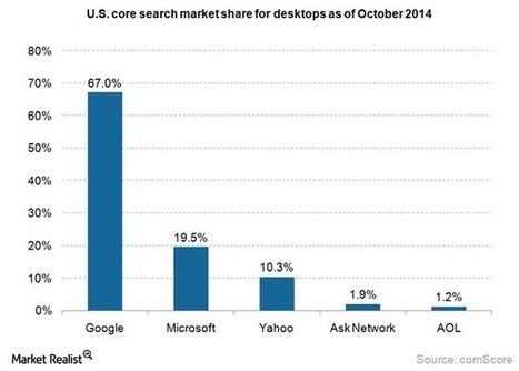 How search advertising helps companies promote business online - Market Realist | baby boomer entrepreneurs | Scoop.it