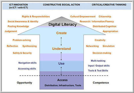 Why Is Digital Literacy Important? | RESEARCH CAPACITY-BUILDING IN AFRICA | Scoop.it
