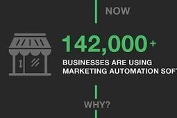 The Rise of Marketing Automation [Infographic]   Customer Experience for FinServ   Scoop.it