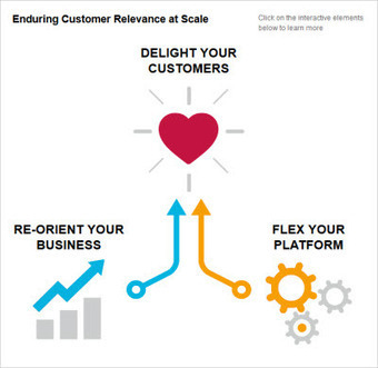 WHICH 50 : Companies delivering great customer experience at scale significantly out perform the market: Accenture | Public Relations & Social Media Insight | Scoop.it