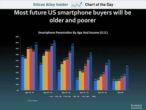 Here's The Next Group Of U.S. Smartphone Buyers | FromWeb2Mobile | Scoop.it