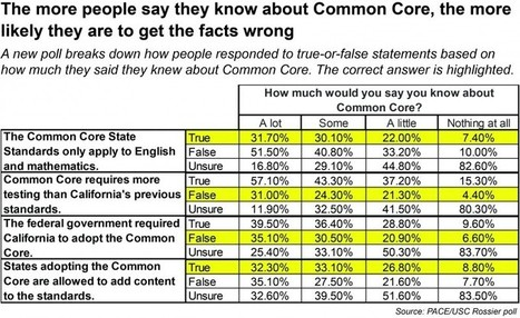 Think you know a lot about Common Core? A new poll finds you're probably wrong - The Hechinger Report | Common Core ELA | Literacy & Math | Scoop.it