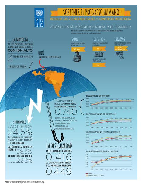 Infografía: Índice de Desarrollo Humano ¿Cómo está América Latina y el Caribe? | Educación y Visión | Scoop.it