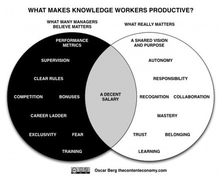 What matters in knowledge work | Harold Jarche