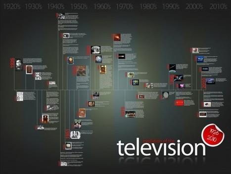 L'évolution de la Télévision de 1926 à 2010   Tout le web   Scoop.it