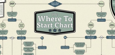 'Where to Start Chart' is an Interactive Photography Skill Tree for Beginners | xposing world of Photography & Design | Scoop.it