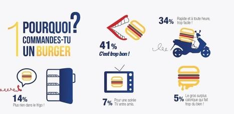 Infographie : Speed Burger scanne les habitudes des Français en matière de restauration rapide | Ouvrir ou reprendre un commerce | Scoop.it