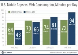 Web consumption wanes as mobile app usage skyrockets | Tracking Transmedia | Scoop.it