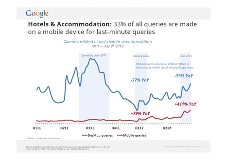 33% of hotel search on mobile | ALBERTO CORRERA - QUADRI E DIRIGENTI TURISMO IN ITALIA | Scoop.it
