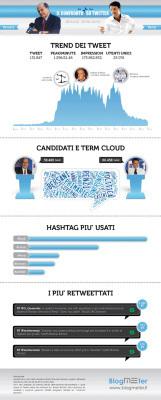 Confronto #Renzi e #Bersani suTwitter: Vince Renzi | Social Media & Social Media Marketing | Scoop.it