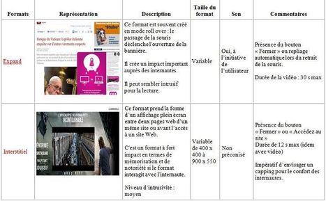 Les formats publicitaires en ligne | Tout sur le RTB | Scoop.it