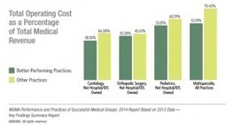 How High Performing Practices Focus on Revenue Cycle Management   Revenue Cycle Management   Scoop.it