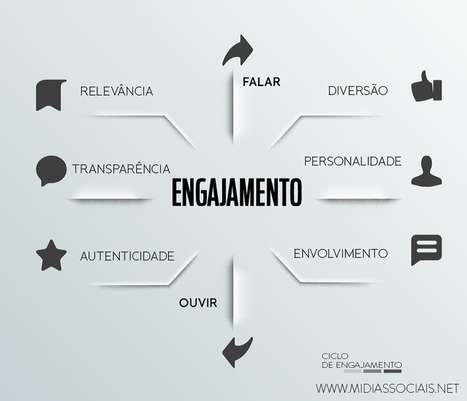[Gráfico] Ciclo de engajamento em mídias sociais | Marketing Web | Scoop.it
