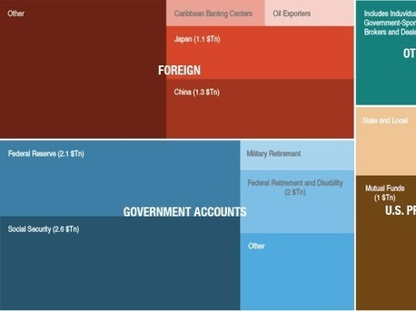 Everyone The U.S. Government Owes Money To, In One Graph | Civics | Scoop.it