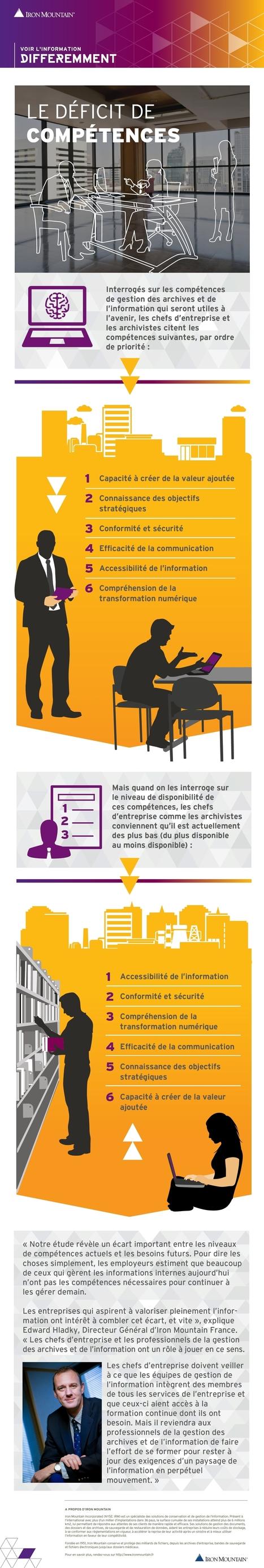 Les dirigeants identifient un déficit de compétences des salariés chargés de gérer l'information I Laurent Leloup | Entretiens Professionnels | Scoop.it