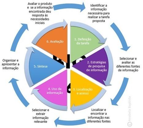 ALFINete: Literacia da informação numa boa imagem | Biblioteca | Scoop.it