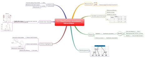 Un cours (MOOC) résumé avec le Mind Mapping   Time to Learn   Scoop.it