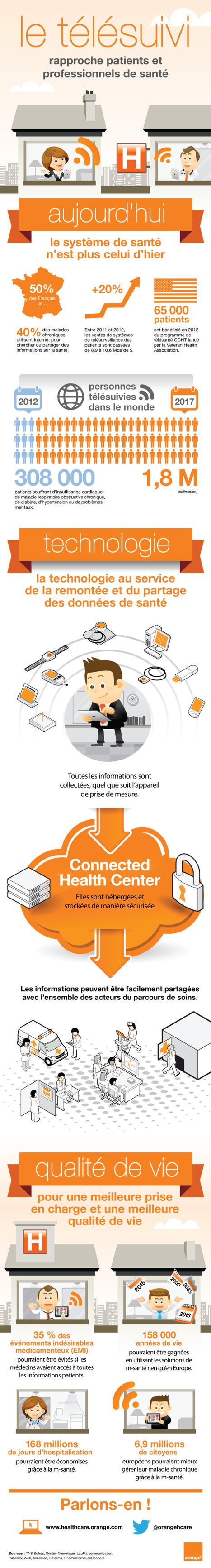 Orange Healthcare - le télésuivi rapproche patients et professionnels de santé   Infographie santé   Scoop.it