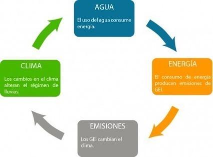 ¿Quieres ser energéticamente sostenible? Pues empieza ahorrando agua | Hidrología Sostenible | Urbanismo, urbano, personas | Scoop.it