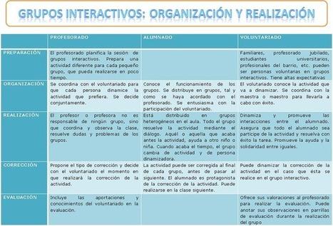 Grupos interactivos | ABP en Secundaria | Scoop.it