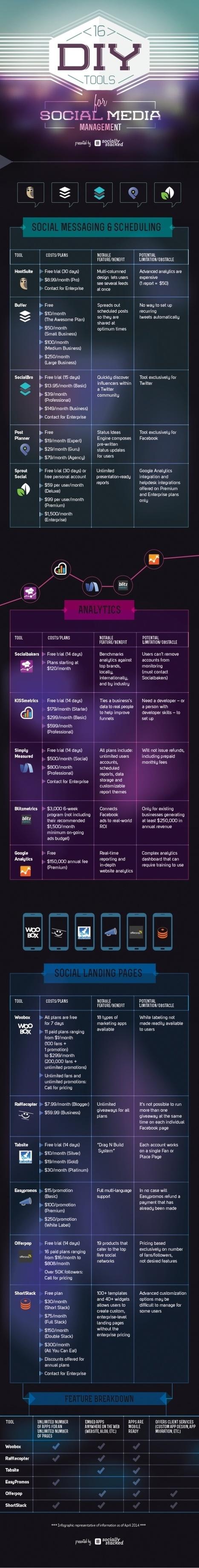 16 herramientas para gestionar tus Redes Sociales #infografia #infographic #socialmedia | videos educativos | Scoop.it