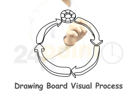 Drawing Board Visual Process Diagram - PowerPoint Slides | PowerPoint Presentation Tools and Resources | Scoop.it