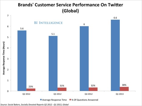 How 4 Major Companies Revitalized Their Brands By Being Great To Their Customers On Social Media | Business Transformation | Scoop.it