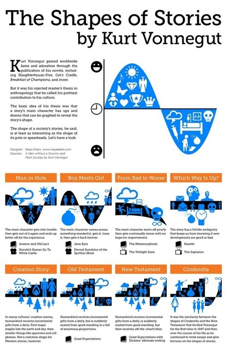 The Shapes of Stories, a Kurt Vonnegut Infographic | Humanities curriculum news | Scoop.it