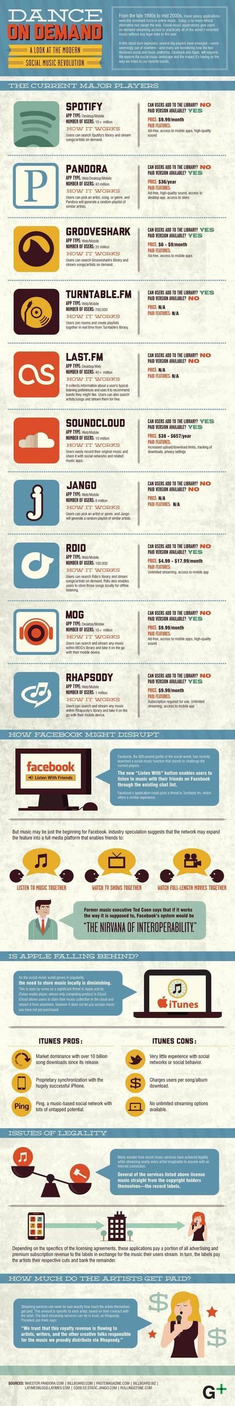 Infographie : musique en ligne, où, comment, combien ? | Wiseband | Scoop.it